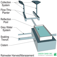 rainwater-harvest-management-scheme
